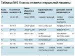 Стиральная машина с дозагрузкой самсунг – Стиральные машины, часто спрашивают: стиральные машины с функцией дозагрузки (addwash) — купить стиральную машину, часто спрашивают: стиральные машины с функцией дозагрузки (AddWash): цена, продажа стиральных машин, часто спрашивают: стиральные машины с функцией дозагрузки (AddWash) в интернет-магазине в Москве