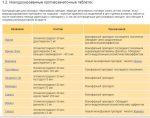 Как самостоятельно выбрать противозачаточные таблетки – Как подобрать противозачаточные таблетки: самостоятельный подбор таблеток, таблица